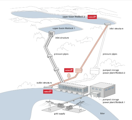 E On Plans To Adds 300mw Of Pumped Hydro Energy Storage Its Present Waldeck