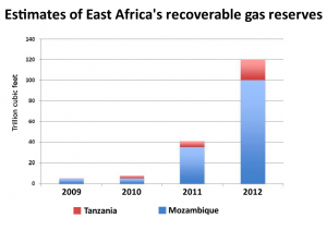 A chart showing gas reserves for Tanzania and Mozambique for 2009-2012. Source: Oxford Institute for Energy Studies.