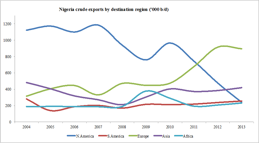 Data obtained from the Nigerian National Petroleum Corporation (NNPC)