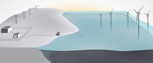 The pilot will be part of Hywind Scotland, an offshore wind park with five floating wind turbines located 25 km offshore Peterhead. Photo courtesy of Statoil
